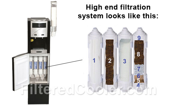 Water Cooler Filtration System